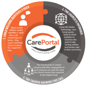 CarePortal-Churches-Technology